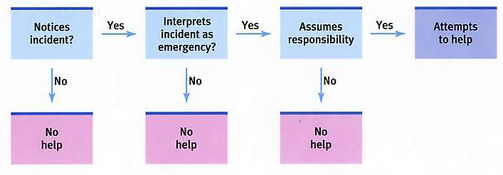 bystander intervention Bystander intervention is a prevention model that recognizes the social dynamics  of sexual violence and misconduct, and the opportunities that are frequently.